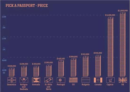 ▲选购护照的价格 图据CNN