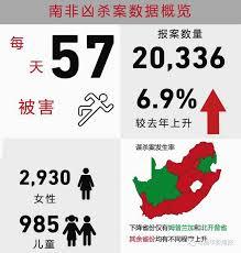 南非公布上年度犯罪统计数据 谋杀案增加6.9%