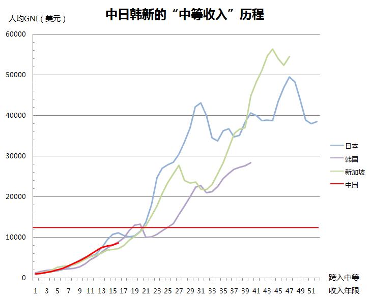 中国人均GDP预计接近1万美元 这在全球处于啥水平