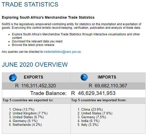 南非6月贸易顺差27亿美元 创30年来最高