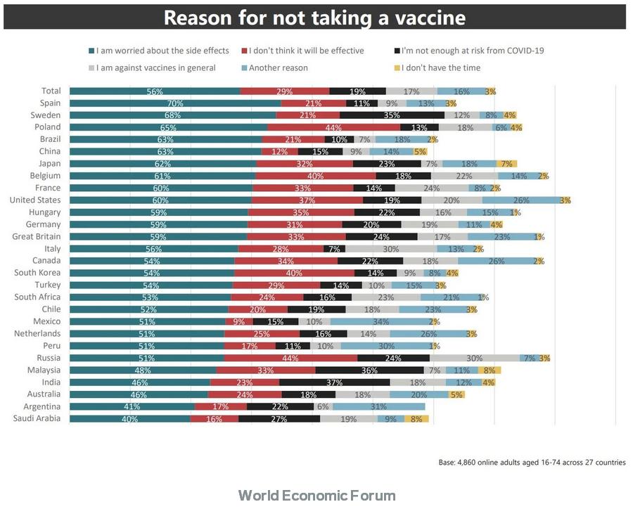 """4%的南非人将接受Covid-19疫苗——3张图表显示了世界各地人们的想法"""""""