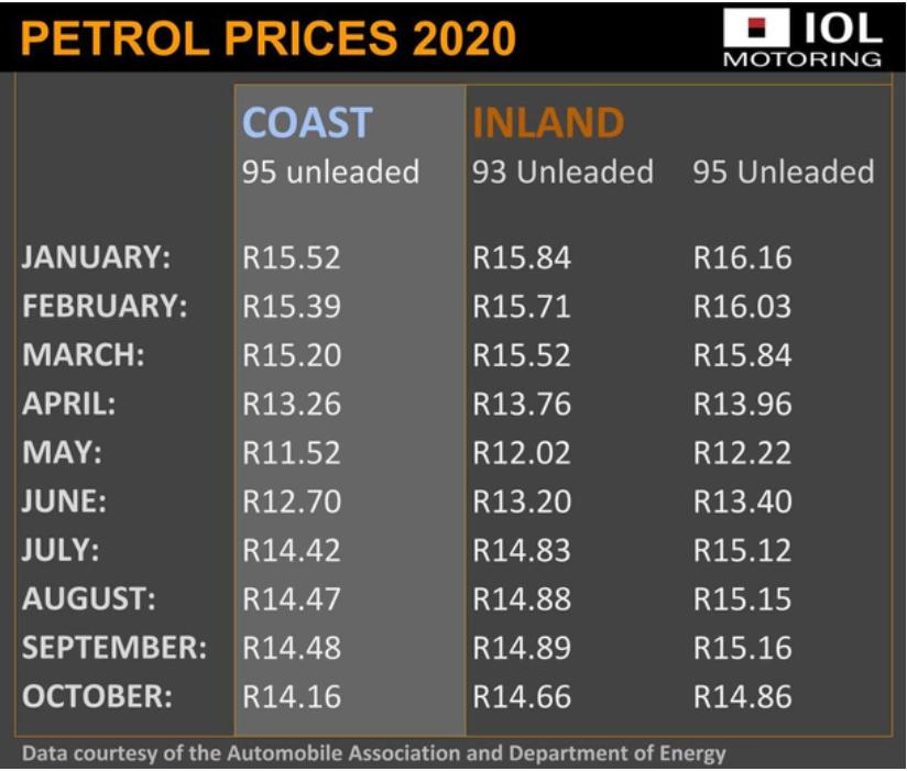 """020年南非燃料价格变化的情况"""""""