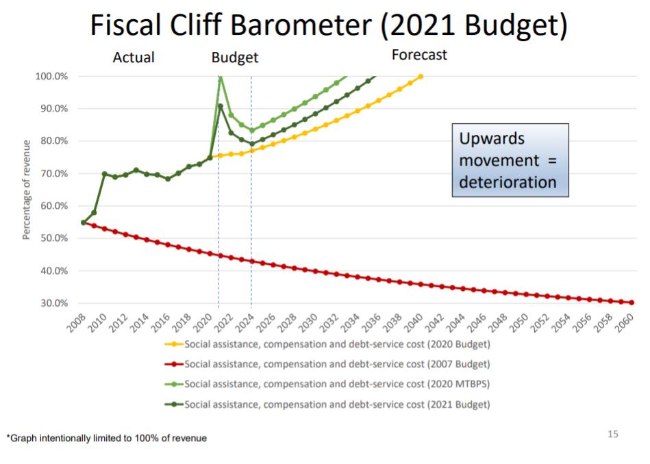 南非已经从财政悬崖上爬了回来,但有警告称,它可能再次摇摇欲坠