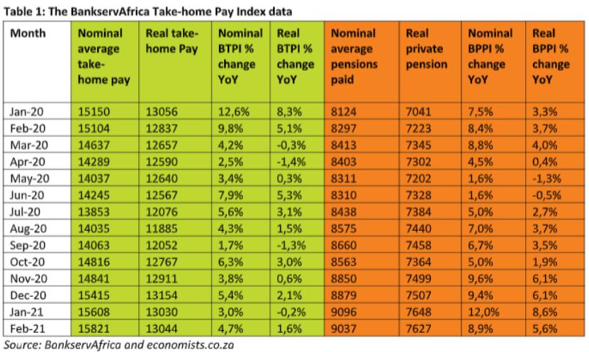 总薪酬的下降趋势已经结束!南非现在的平均实得工资揭幕