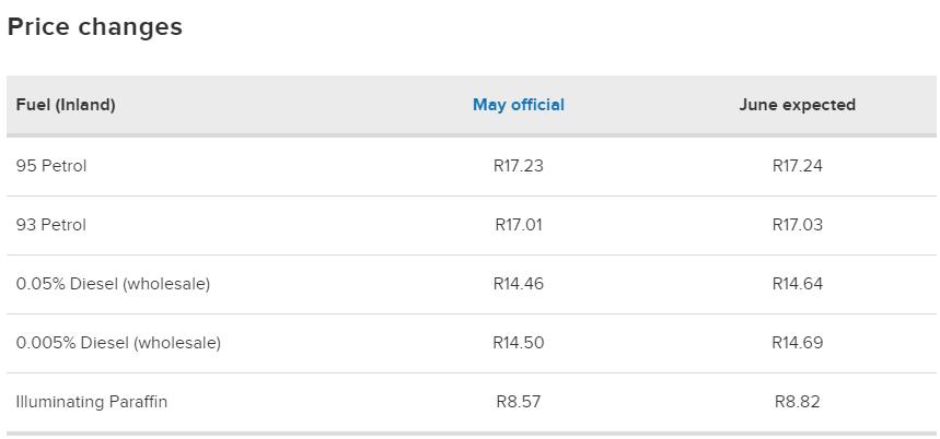 南非六月份汽油预估价格