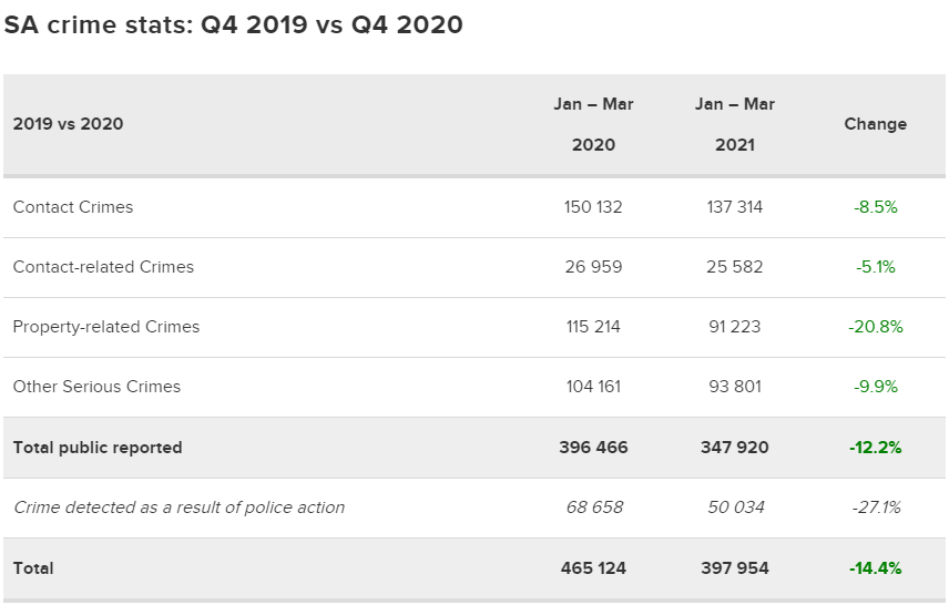 南非2021年前三个月的犯罪统计——你需要知道的一切