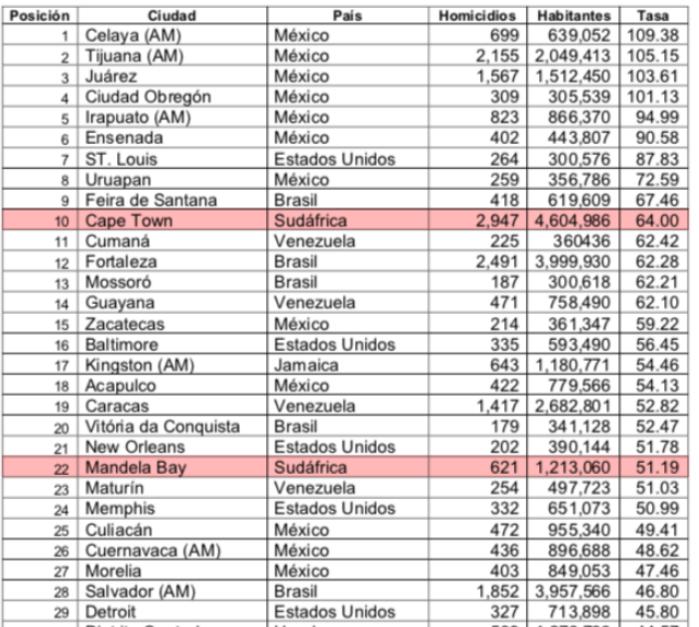 世界上最暴力的50个城市的最新排名,南非4个城市上榜