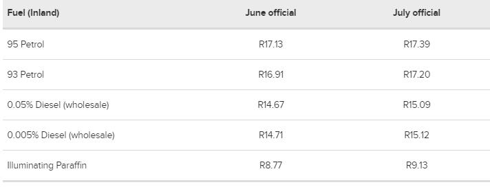 南非七月份官方汽油价格
