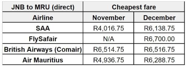 最便宜的票价!南非航空公司将于11月开始飞往毛里求斯