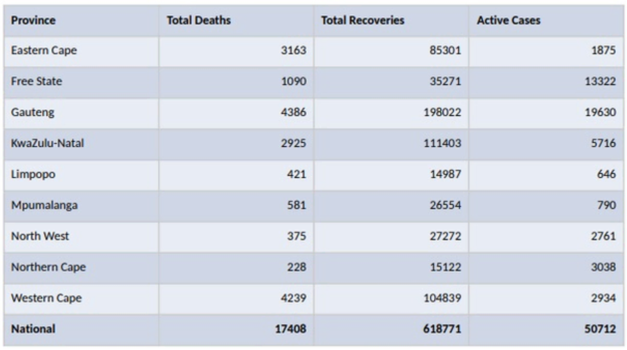 南非卫生部长解释了Covid-19死亡人数上升的原因