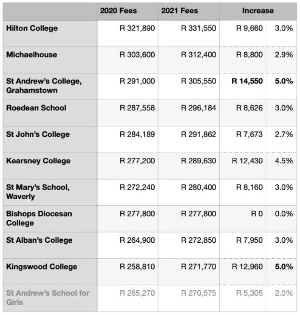 十所南非寄宿学校如今收费超过27万兰特