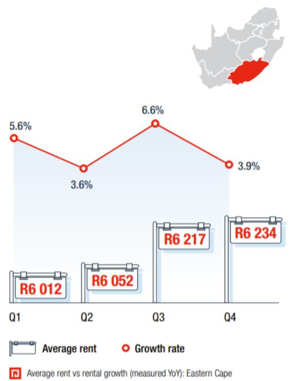 南非租赁市场的震荡——以下是人们现在支付的租金