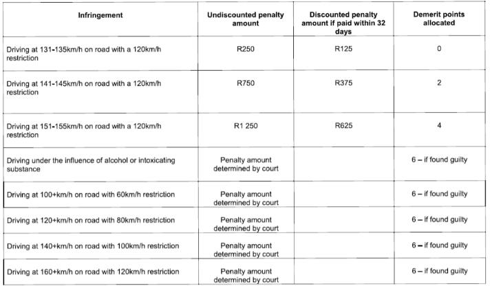 """500兰特的罚款——南非司机们应该知道的交通违章变化"""""""