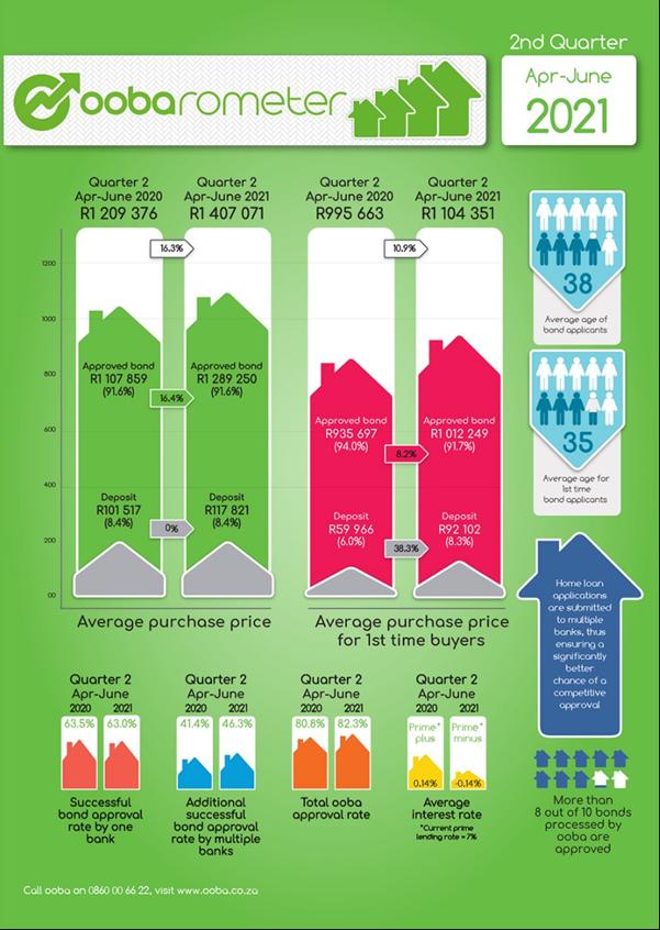 南非民众购买房产的方式发生了变化——这是目前的平均购房价格